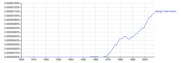 Design Intervention Ngram